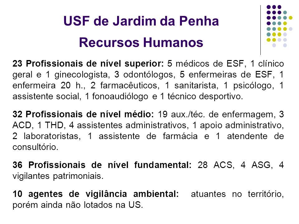 USF de Jardim da Penha Recursos Humanos 23 Profissionais de nível superior: 5 médicos de ESF, 1 clínico geral e 1 ginecologista, 3 odontólogos, 5 enfe