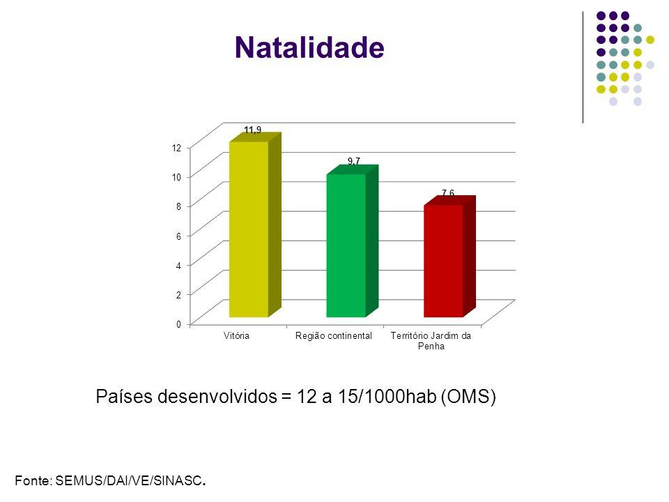 Natalidade Fonte: SEMUS/DAI/VE/SINASC. Países desenvolvidos = 12 a 15/1000hab (OMS)
