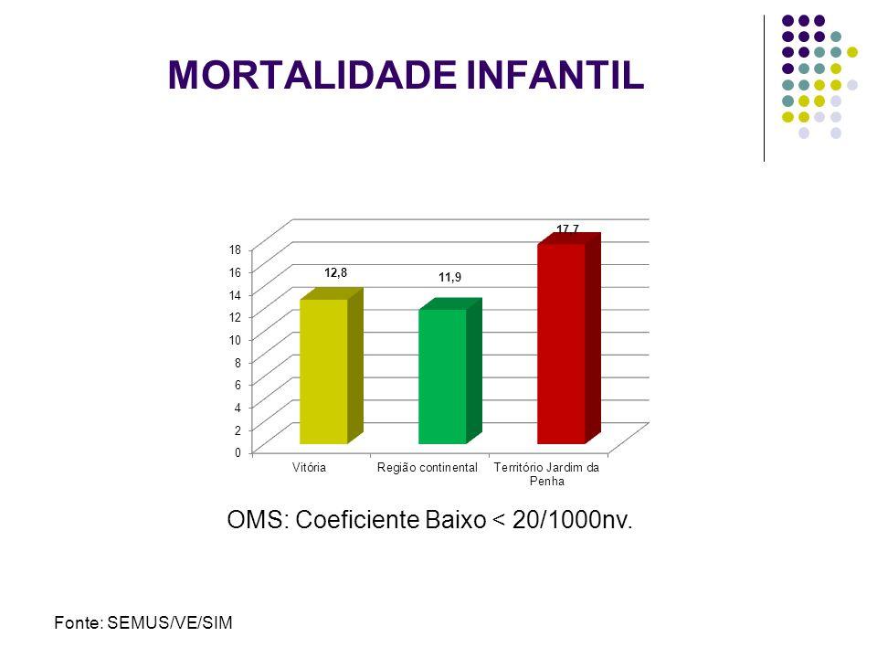 MORTALIDADE INFANTIL Fonte: SEMUS/VE/SIM OMS: Coeficiente Baixo < 20/1000nv.