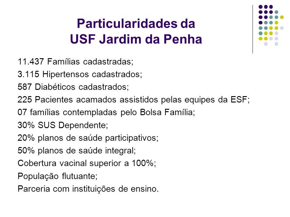Particularidades da USF Jardim da Penha 11.437 Famílias cadastradas; 3.115 Hipertensos cadastrados; 587 Diabéticos cadastrados; 225 Pacientes acamados
