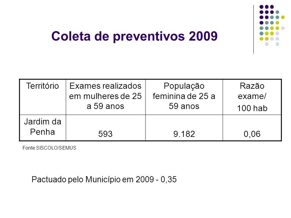 Coleta de preventivos 2009 TerritórioExames realizados em mulheres de 25 a 59 anos População feminina de 25 a 59 anos Razão exame/ 100 hab Jardim da P