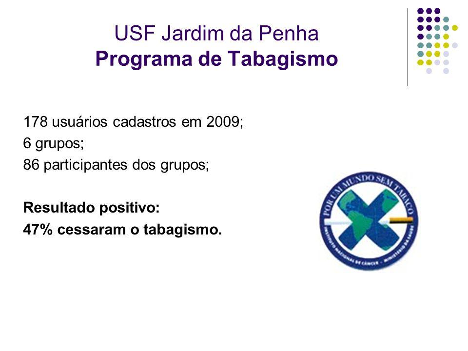 USF Jardim da Penha Programa de Tabagismo 178 usuários cadastros em 2009; 6 grupos; 86 participantes dos grupos; Resultado positivo: 47% cessaram o ta