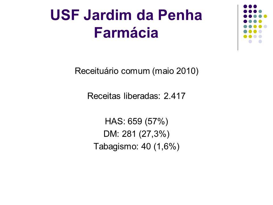 USF Jardim da Penha Farmácia Receituário comum (maio 2010) Receitas liberadas: 2.417 HAS: 659 (57%) DM: 281 (27,3%) Tabagismo: 40 (1,6%)