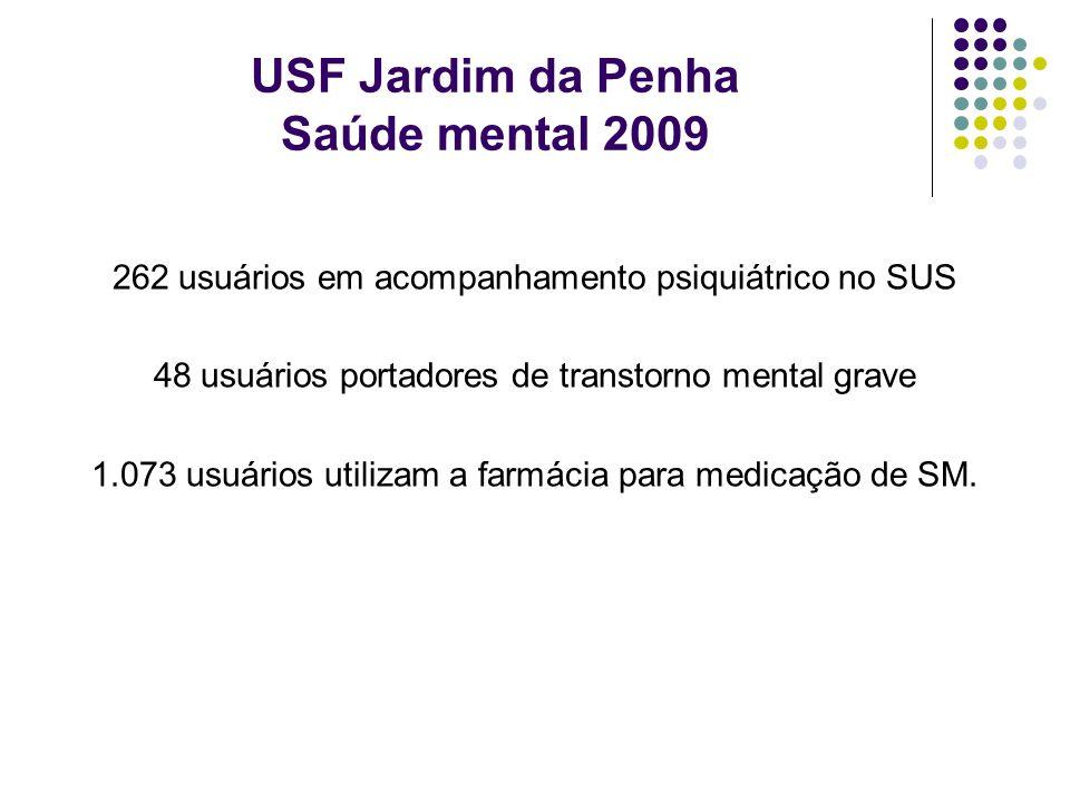 USF Jardim da Penha Saúde mental 2009 262 usuários em acompanhamento psiquiátrico no SUS 48 usuários portadores de transtorno mental grave 1.073 usuár