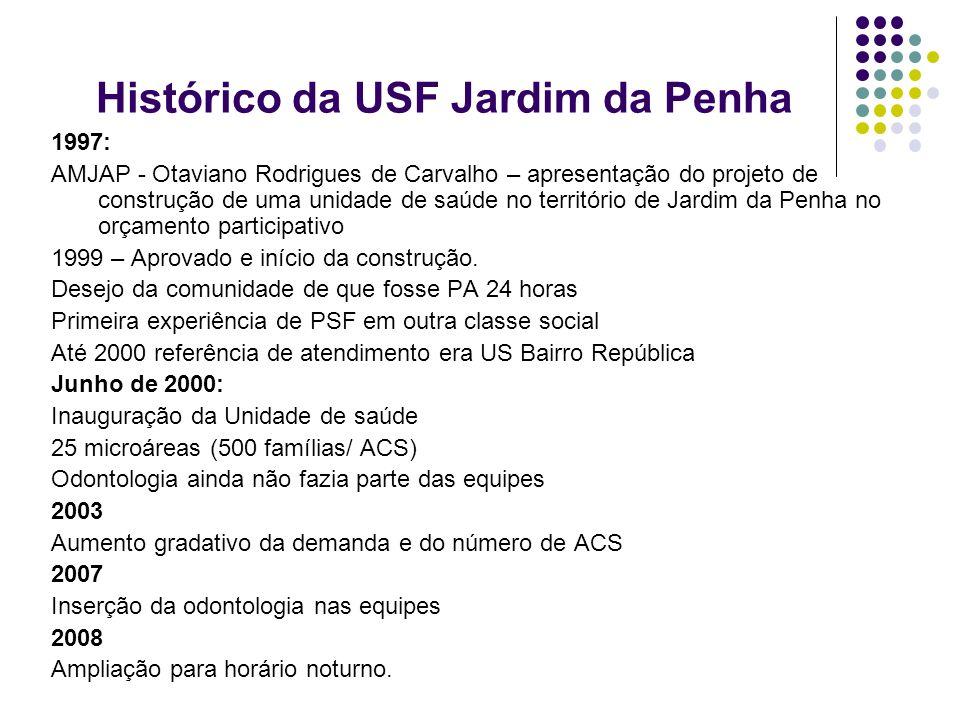 Histórico da USF Jardim da Penha 1997: AMJAP - Otaviano Rodrigues de Carvalho – apresentação do projeto de construção de uma unidade de saúde no terri