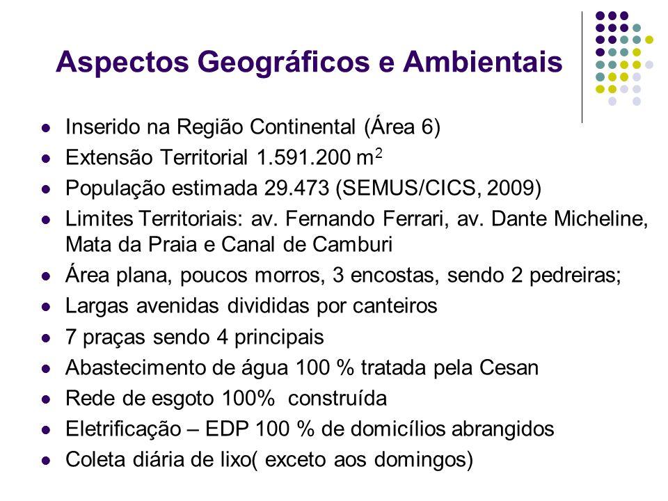 Aspectos Geográficos e Ambientais Inserido na Região Continental (Área 6) Extensão Territorial 1.591.200 m 2 População estimada 29.473 (SEMUS/CICS, 20