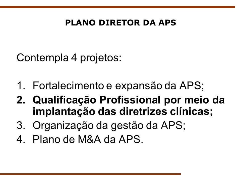 PLANO DIRETOR DA APS Contempla 4 projetos: 1.Fortalecimento e expansão da APS; 2.Qualificação Profissional por meio da implantação das diretrizes clín