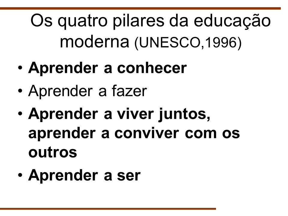 Aprender a conhecer Aprender a fazer Aprender a viver juntos, aprender a conviver com os outros Aprender a ser Os quatro pilares da educação moderna (