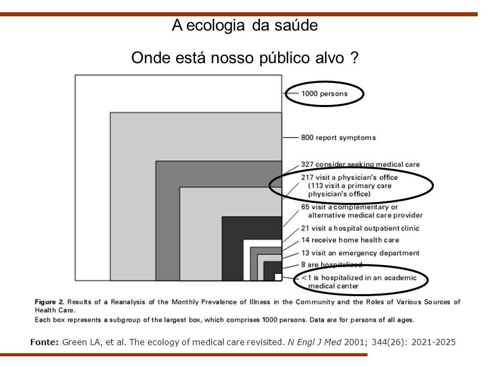 Fonte: Green LA, et al. The ecology of medical care revisited. N Engl J Med 2001; 344(26): 2021-2025 A ecologia da saúde Onde está nosso público alvo