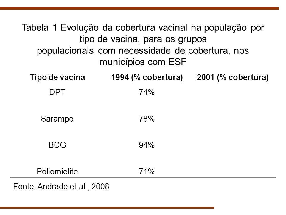 Tabela 1 Evolução da cobertura vacinal na população por tipo de vacina, para os grupos populacionais com necessidade de cobertura, nos municípios com