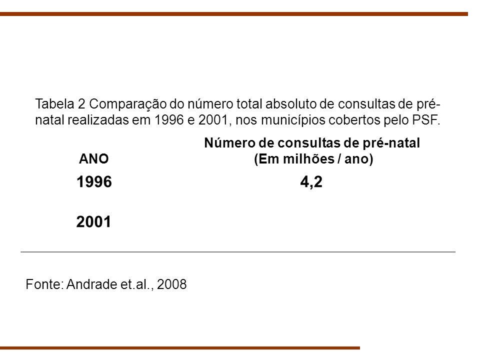 Tabela 2 Comparação do número total absoluto de consultas de pré- natal realizadas em 1996 e 2001, nos municípios cobertos pelo PSF. ANO Número de con