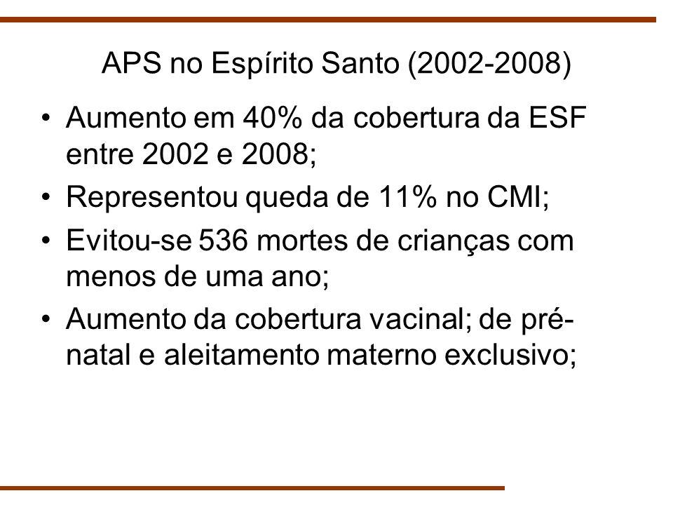 APS no Espírito Santo (2002-2008) Aumento em 40% da cobertura da ESF entre 2002 e 2008; Representou queda de 11% no CMI; Evitou-se 536 mortes de crian