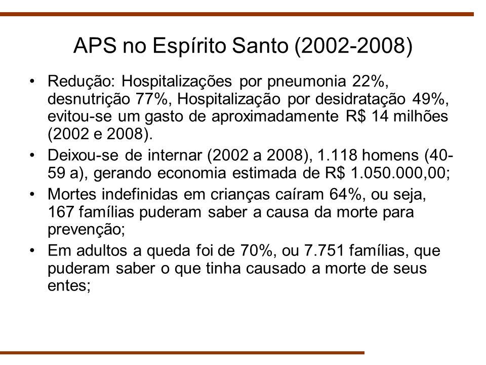 APS no Espírito Santo (2002-2008) Redução: Hospitalizações por pneumonia 22%, desnutrição 77%, Hospitalização por desidratação 49%, evitou-se um gasto