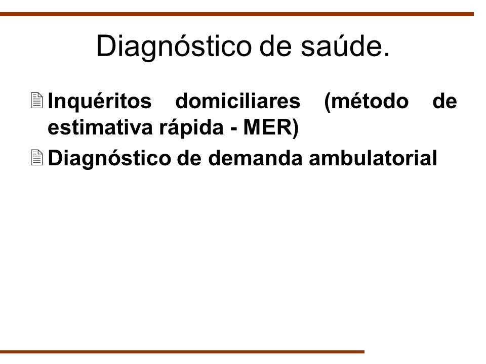 Diagnóstico de saúde. Inquéritos domiciliares (método de estimativa rápida - MER) Diagnóstico de demanda ambulatorial