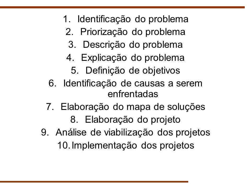 1.Identificação do problema 2.Priorização do problema 3.Descrição do problema 4.Explicação do problema 5.Definição de objetivos 6.Identificação de cau