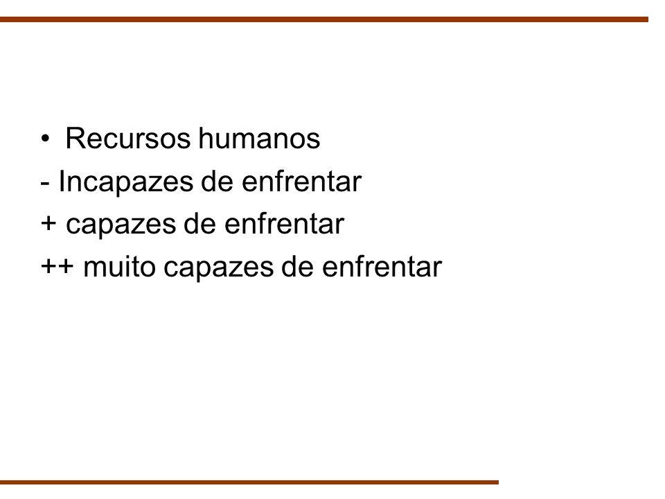 Recursos humanos - Incapazes de enfrentar + capazes de enfrentar ++ muito capazes de enfrentar