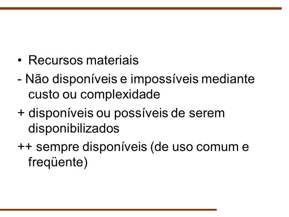 Recursos materiais - Não disponíveis e impossíveis mediante custo ou complexidade + disponíveis ou possíveis de serem disponibilizados ++ sempre dispo