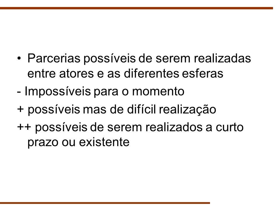 Parcerias possíveis de serem realizadas entre atores e as diferentes esferas - Impossíveis para o momento + possíveis mas de difícil realização ++ pos