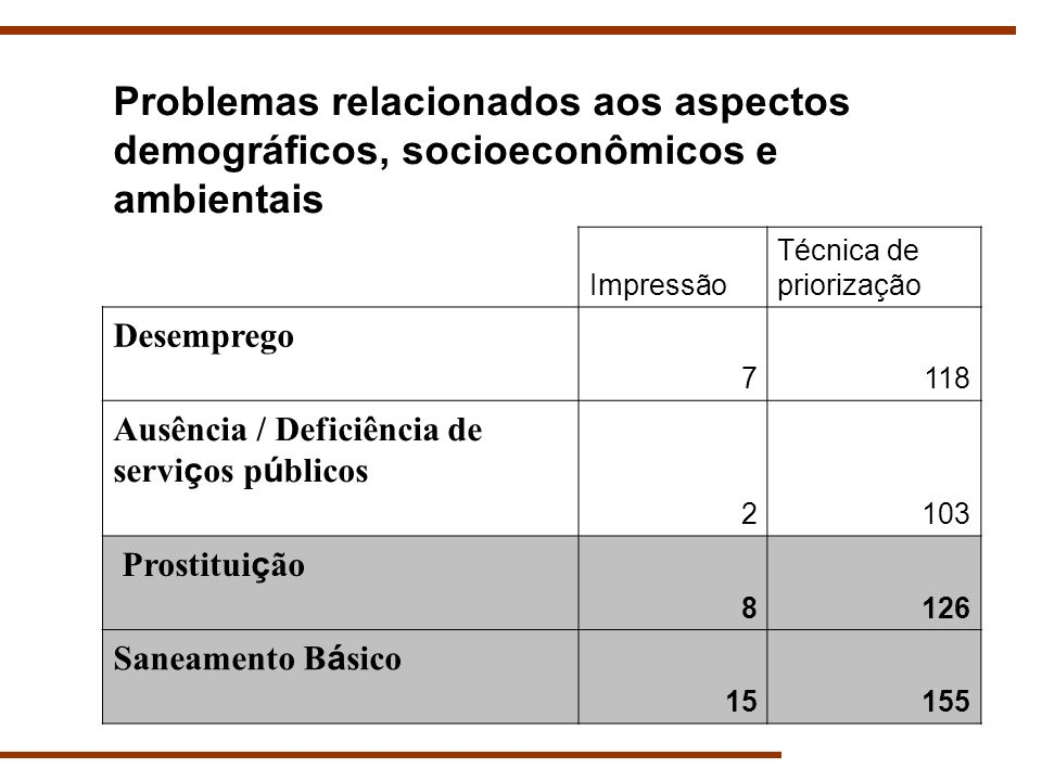 Problemas relacionados aos aspectos demográficos, socioeconômicos e ambientais Impressão Técnica de priorização Desemprego 7118 Ausência / Deficiência