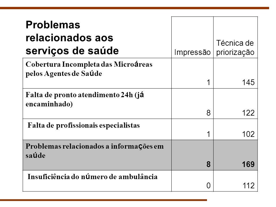 Problemas relacionados aos serviços de saúde Impressão Técnica de priorização Cobertura Incompleta das Micro á reas pelos Agentes de Sa ú de 1145 Falt