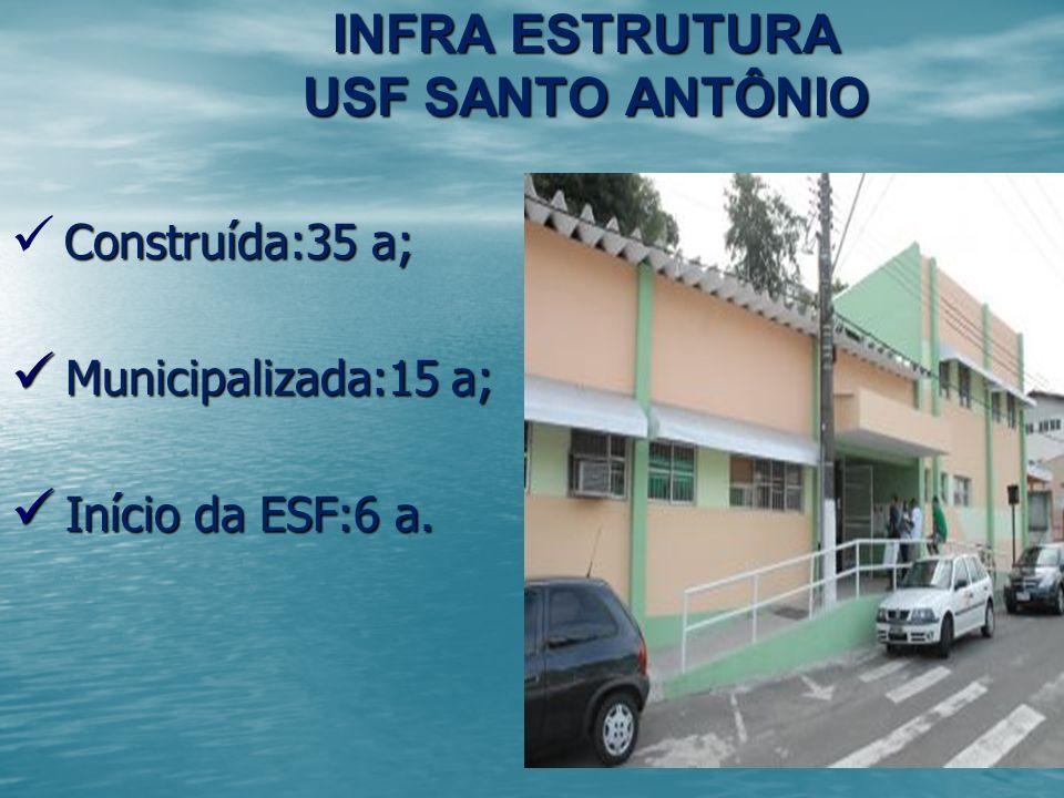 INFRA ESTRUTURA USF SANTO ANTÔNIO Construída:35 a; Construída:35 a; Municipalizada:15 a; Municipalizada:15 a; Início da ESF:6 a. Início da ESF:6 a.