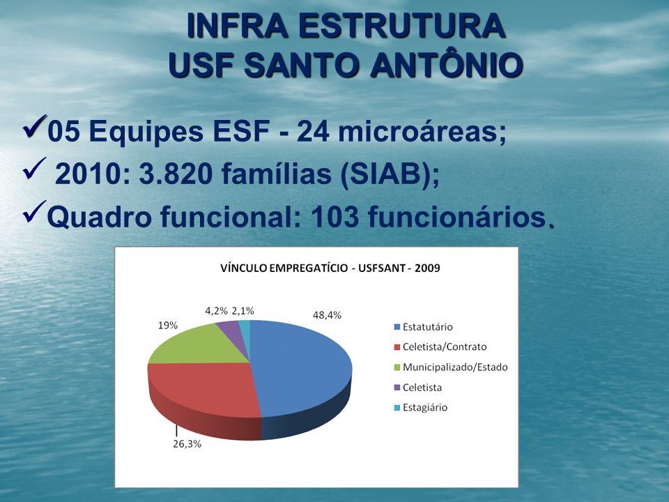 INFRA ESTRUTURA USF SANTO ANTÔNIO 05 Equipes ESF - 24 microáreas; 2010: 3.820 famílias (SIAB);. Quadro funcional: 103 funcionários.
