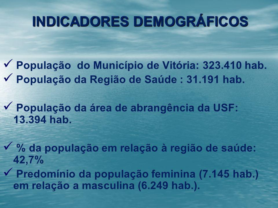INDICADORES DEMOGRÁFICOS População do Município de Vitória: 323.410 hab. População da Região de Saúde : 31.191 hab. População da área de abrangência d