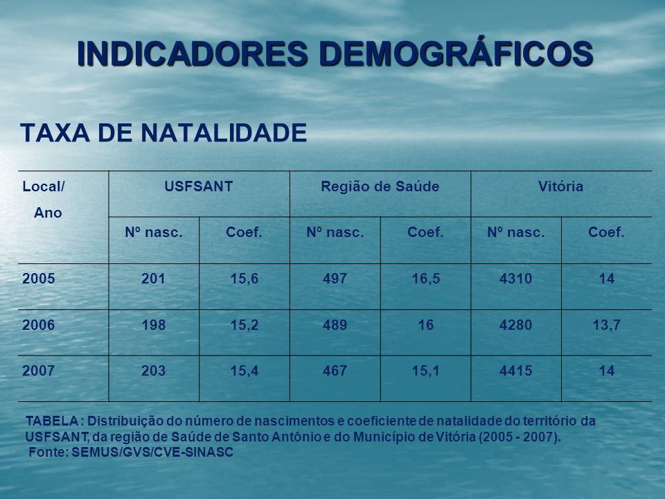 INDICADORES DEMOGRÁFICOS TAXA DE NATALIDADE Local/ Ano USFSANTRegião de SaúdeVitória Nº nasc.Coef.Nº nasc.Coef.Nº nasc.Coef. 200520115,649716,5431014