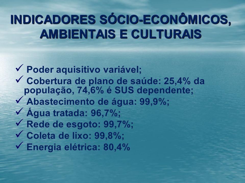 INDICADORES SÓCIO-ECONÔMICOS, AMBIENTAIS E CULTURAIS Poder aquisitivo variável; Cobertura de plano de saúde: 25,4% da população, 74,6% é SUS dependent