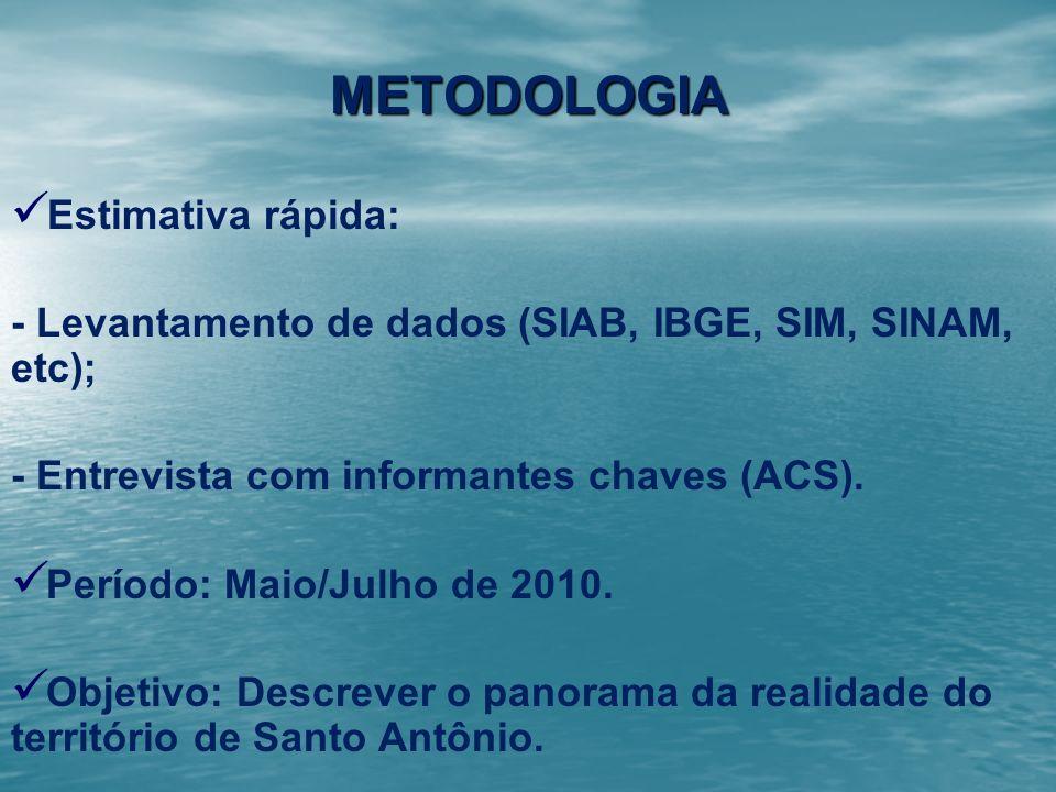 METODOLOGIA Estimativa rápida: - Levantamento de dados (SIAB, IBGE, SIM, SINAM, etc); - Entrevista com informantes chaves (ACS). Período: Maio/Julho d