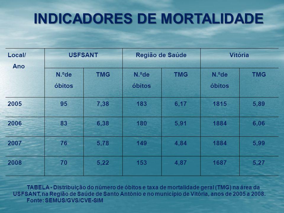 INDICADORES DE MORTALIDADE Local/ Ano USFSANTRegião de SaúdeVitória N.ºde óbitos TMG N.ºde óbitos TMG N.ºde óbitos TMG 2005957,381836,1718155,89 20068