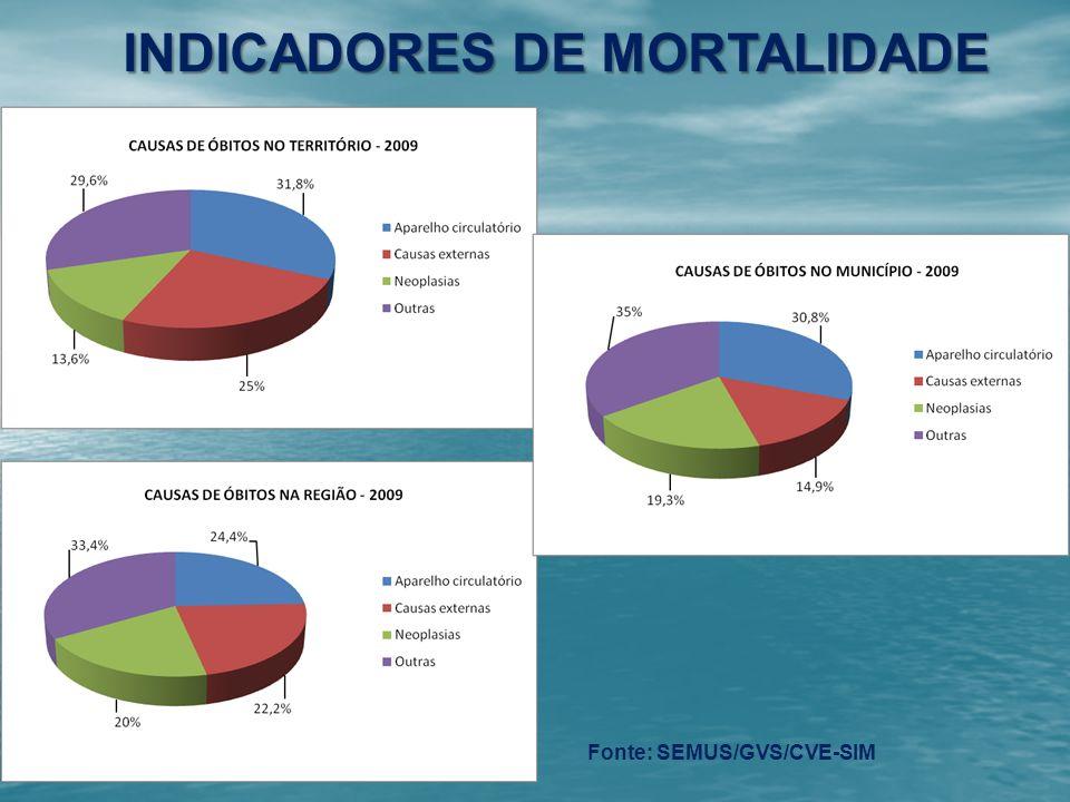 INDICADORES DE MORTALIDADE Fonte: SEMUS/GVS/CVE-SIM
