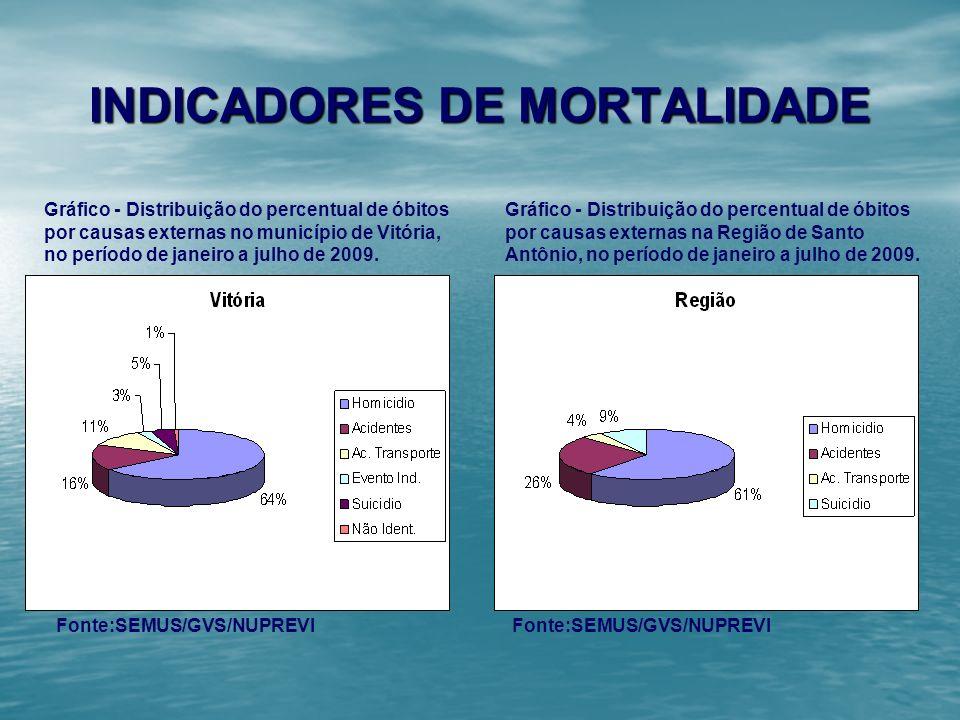 INDICADORES DE MORTALIDADE Gráfico - Distribuição do percentual de óbitos por causas externas no município de Vitória, no período de janeiro a julho d