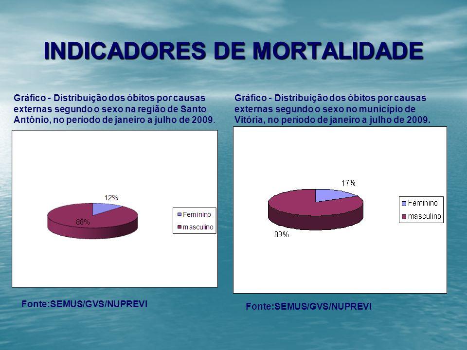 INDICADORES DE MORTALIDADE Região Gráfico - Distribuição dos óbitos por causas externas segundo o sexo no município de Vitória, no período de janeiro
