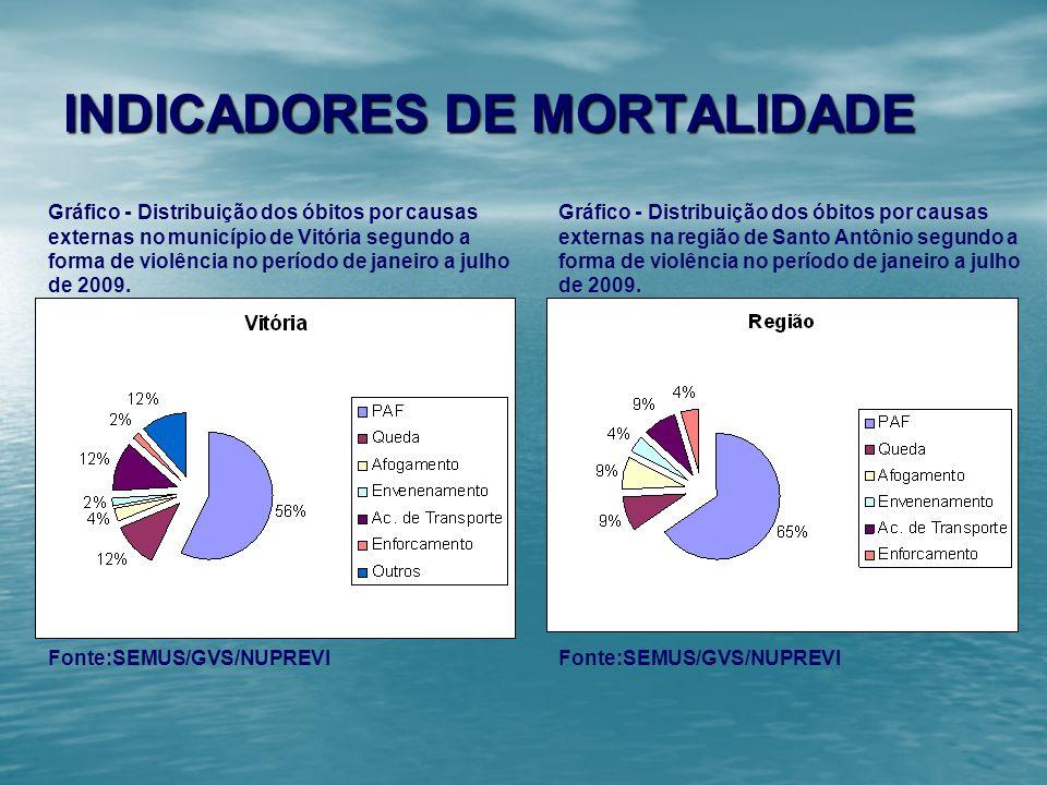INDICADORES DE MORTALIDADE Gráfico - Distribuição dos óbitos por causas externas no município de Vitória segundo a forma de violência no período de ja