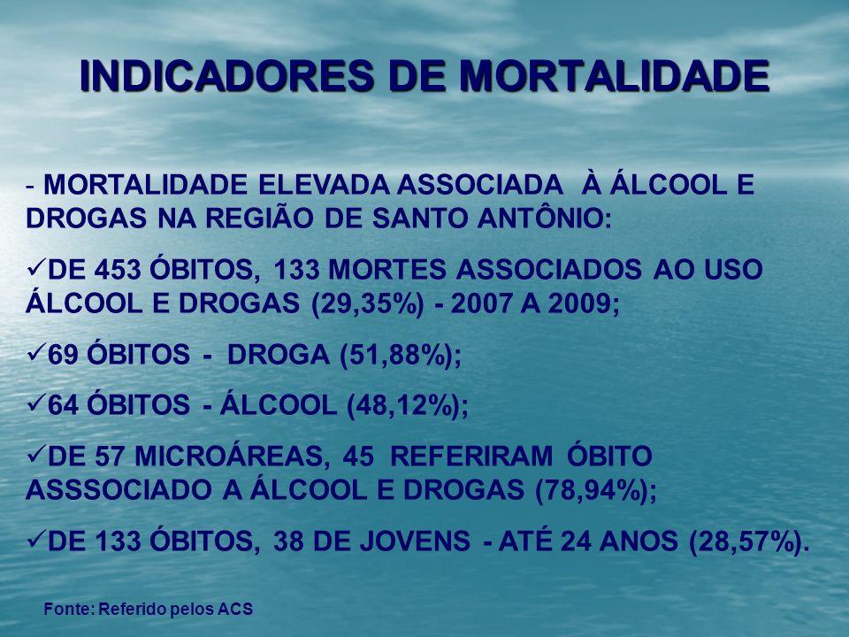 - MORTALIDADE ELEVADA ASSOCIADA À ÁLCOOL E DROGAS NA REGIÃO DE SANTO ANTÔNIO: DE 453 ÓBITOS, 133 MORTES ASSOCIADOS AO USO ÁLCOOL E DROGAS (29,35%) - 2