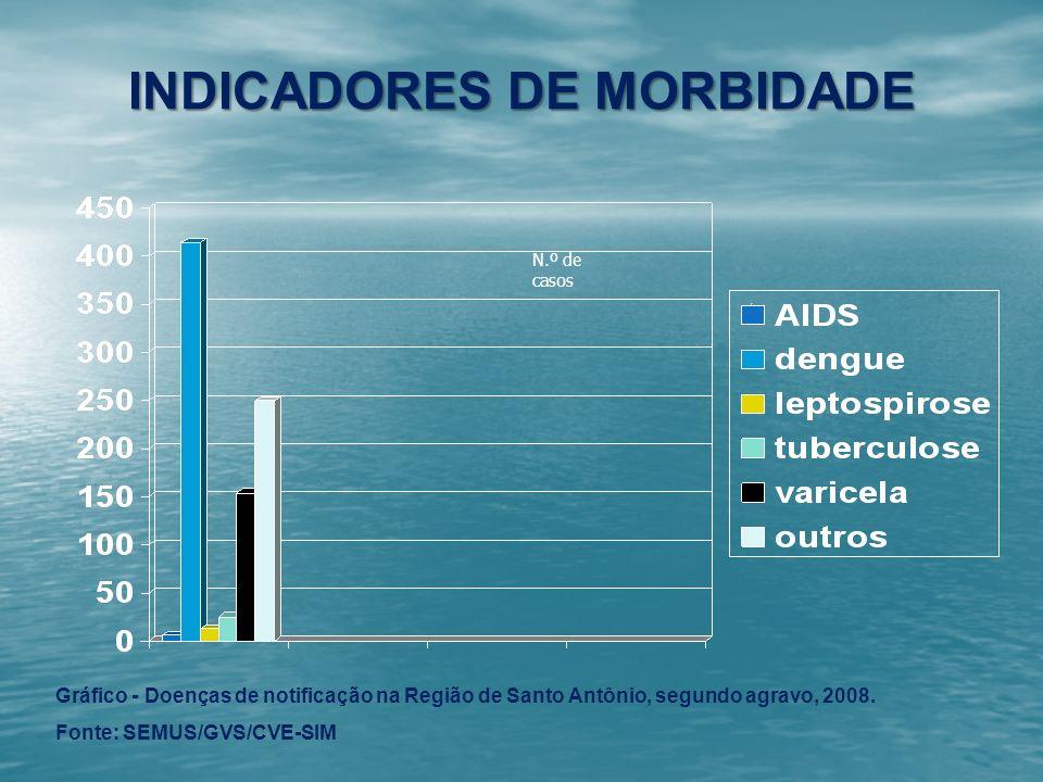 INDICADORES DE MORBIDADE N.º de casos Gráfico - Doenças de notificação na Região de Santo Antônio, segundo agravo, 2008. Fonte: SEMUS/GVS/CVE-SIM