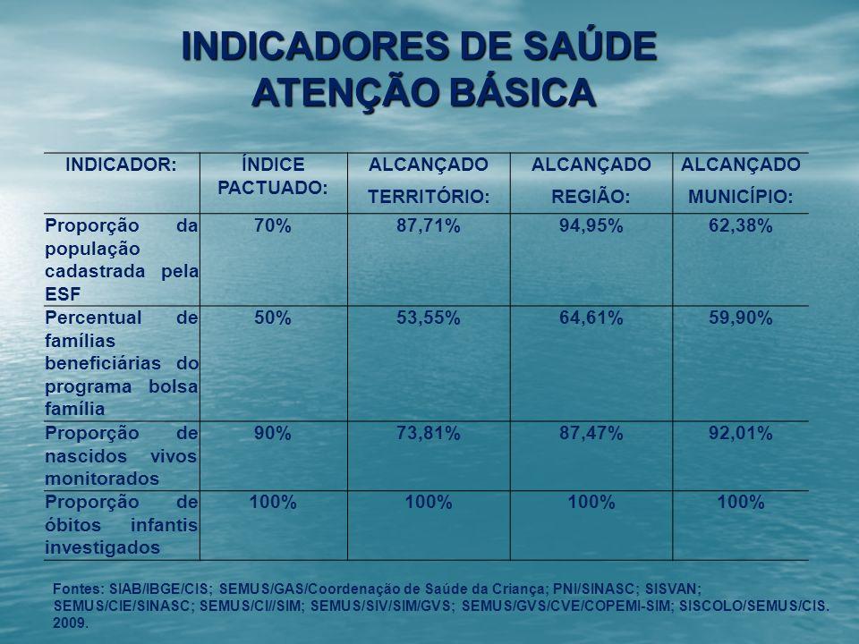 INDICADORES DE SAÚDE ATENÇÃO BÁSICA INDICADOR:ÍNDICE PACTUADO: ALCANÇADO TERRITÓRIO:REGIÃO:MUNICÍPIO: Proporção da população cadastrada pela ESF 70%87