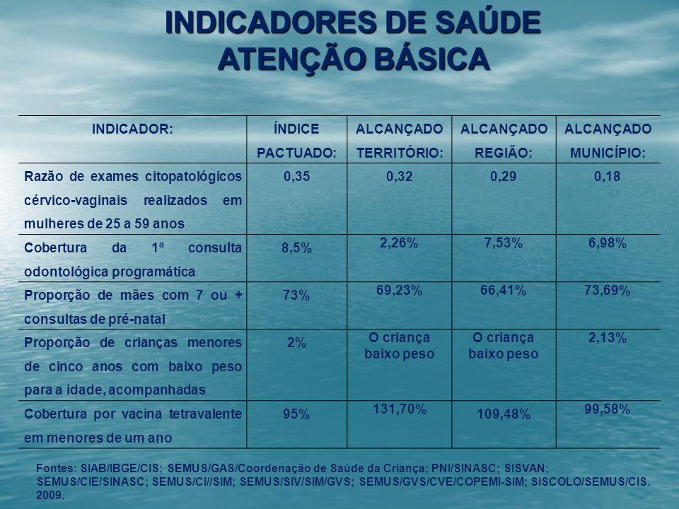 INDICADORES DE SAÚDE ATENÇÃO BÁSICA INDICADOR: ÍNDICE PACTUADO: ALCANÇADO TERRITÓRIO: ALCANÇADO REGIÃO: ALCANÇADO MUNICÍPIO: Razão de exames citopatol