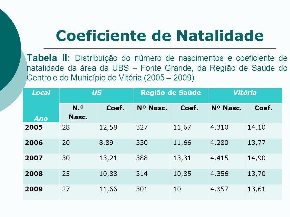 Tabela II: Distribuição do número de nascimentos e coeficiente de natalidade da área da UBS – Fonte Grande, da Região de Saúde do Centro e do Municípi
