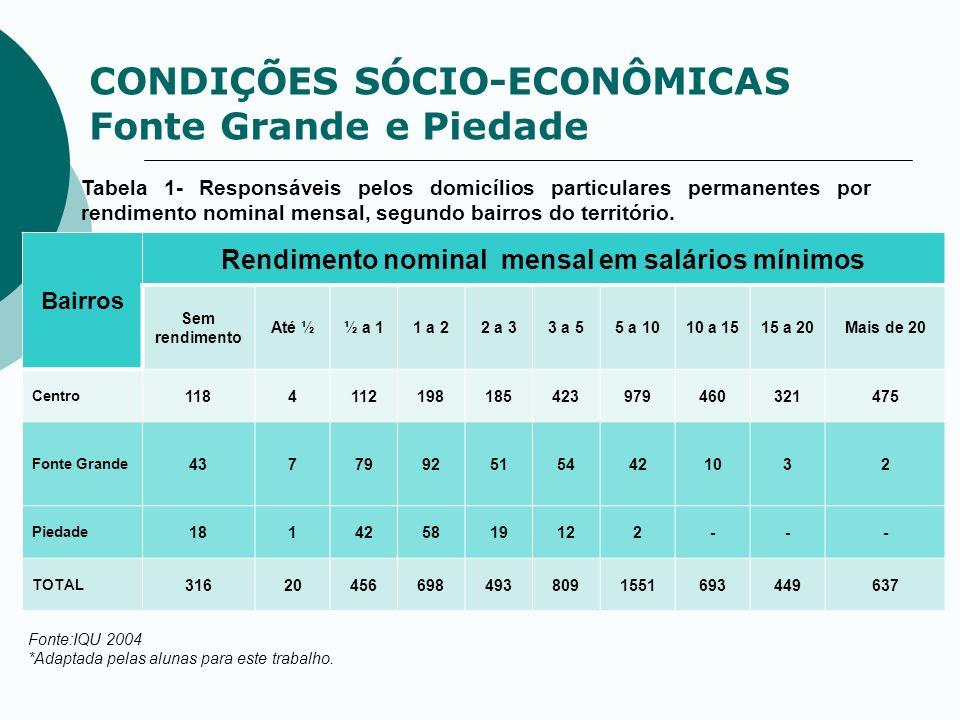 CONDIÇÕES SÓCIO-ECONÔMICAS Fonte Grande e Piedade Tabela 1- Responsáveis pelos domicílios particulares permanentes por rendimento nominal mensal, segu