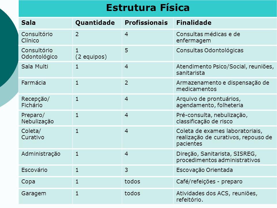 Estrutura Física SalaQuantidadeProfissionaisFinalidade Consultório Clínico 24Consultas médicas e de enfermagem Consultório Odontológico 1 (2 equipos)