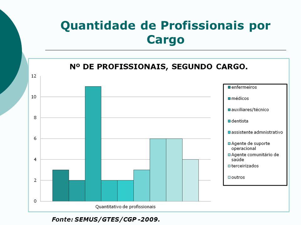 Quantidade de Profissionais por Cargo Fonte: SEMUS/GTES/CGP -2009.