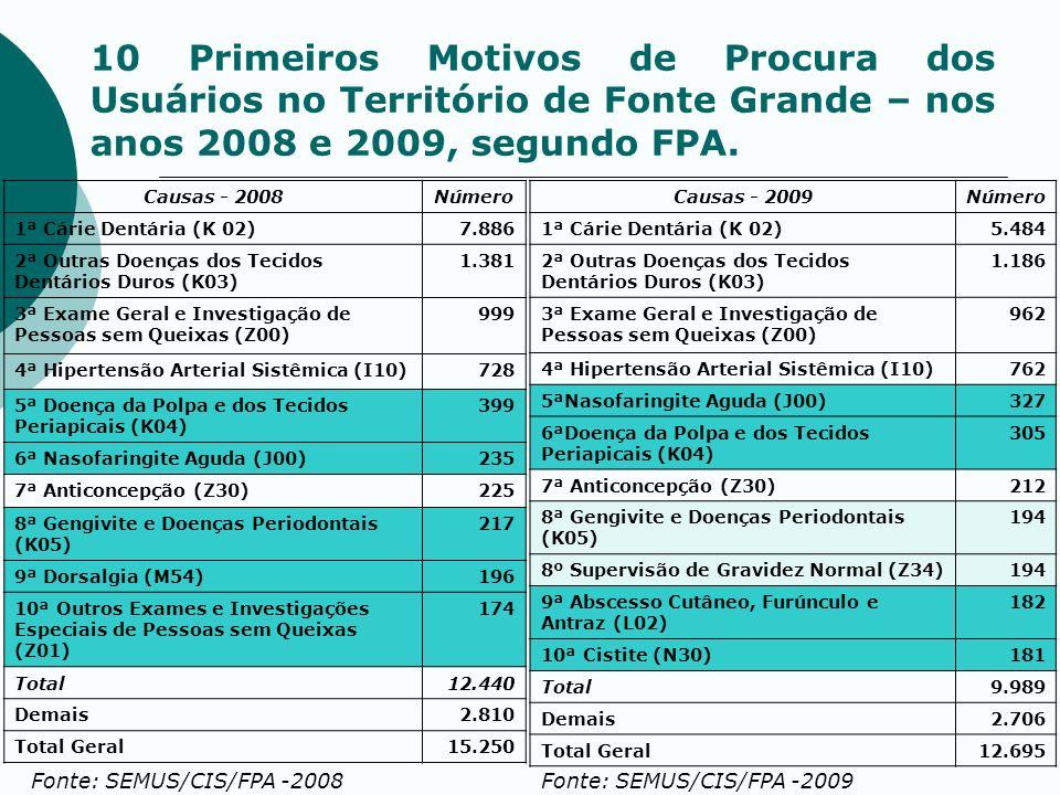10 Primeiros Motivos de Procura dos Usuários no Território de Fonte Grande – nos anos 2008 e 2009, segundo FPA. Causas - 2008Número 1ª Cárie Dentária