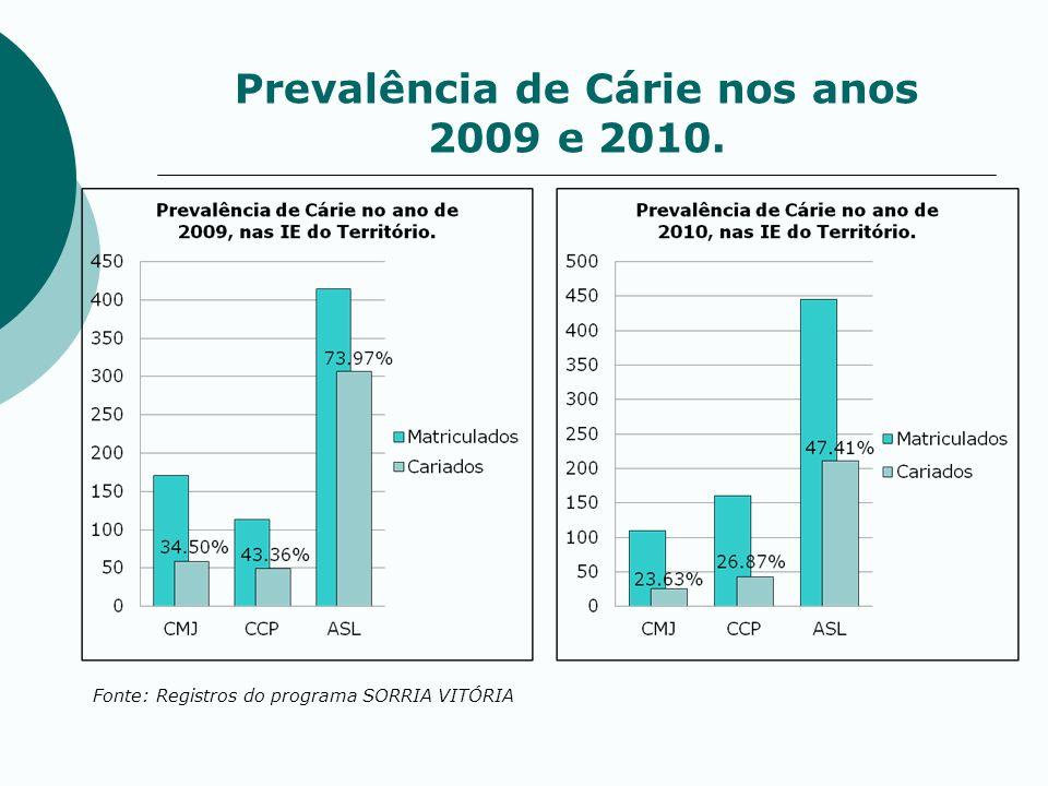 Prevalência de Cárie nos anos 2009 e 2010. Fonte: Registros do programa SORRIA VITÓRIA