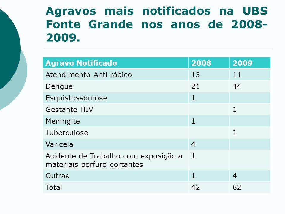 Agravos mais notificados na UBS Fonte Grande nos anos de 2008- 2009. Agravo Notificado20082009 Atendimento Anti rábico1311 Dengue2144 Esquistossomose1