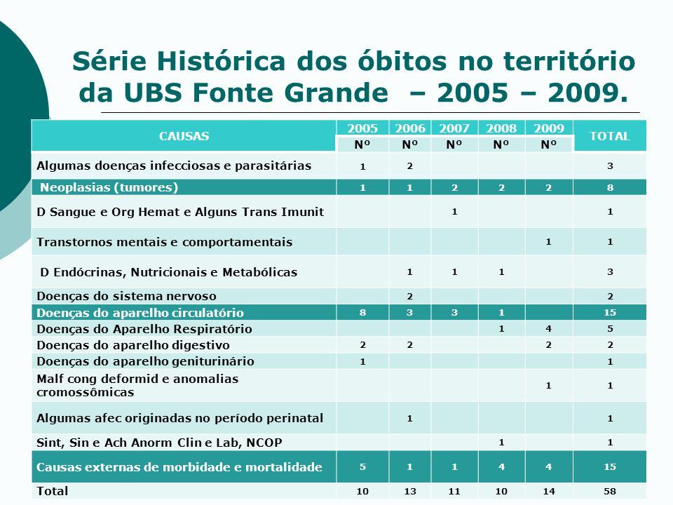 Série Histórica dos óbitos no território da UBS Fonte Grande – 2005 – 2009. CAUSAS 20052006200720082009 TOTAL Nº Algumas doenças infecciosas e parasit
