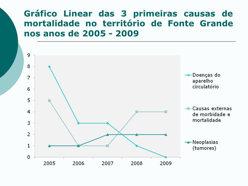Gráfico Linear das 3 primeiras causas de mortalidade no território de Fonte Grande nos anos de 2005 - 2009