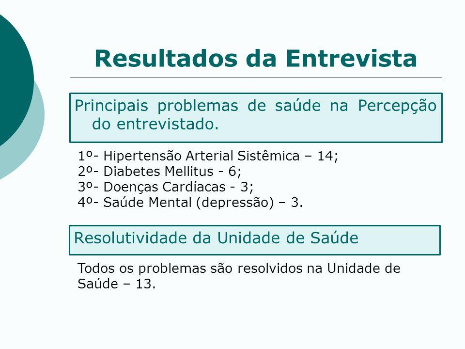 Principais problemas de saúde na Percepção do entrevistado. Resultados da Entrevista 1º- Hipertensão Arterial Sistêmica – 14; 2º- Diabetes Mellitus -