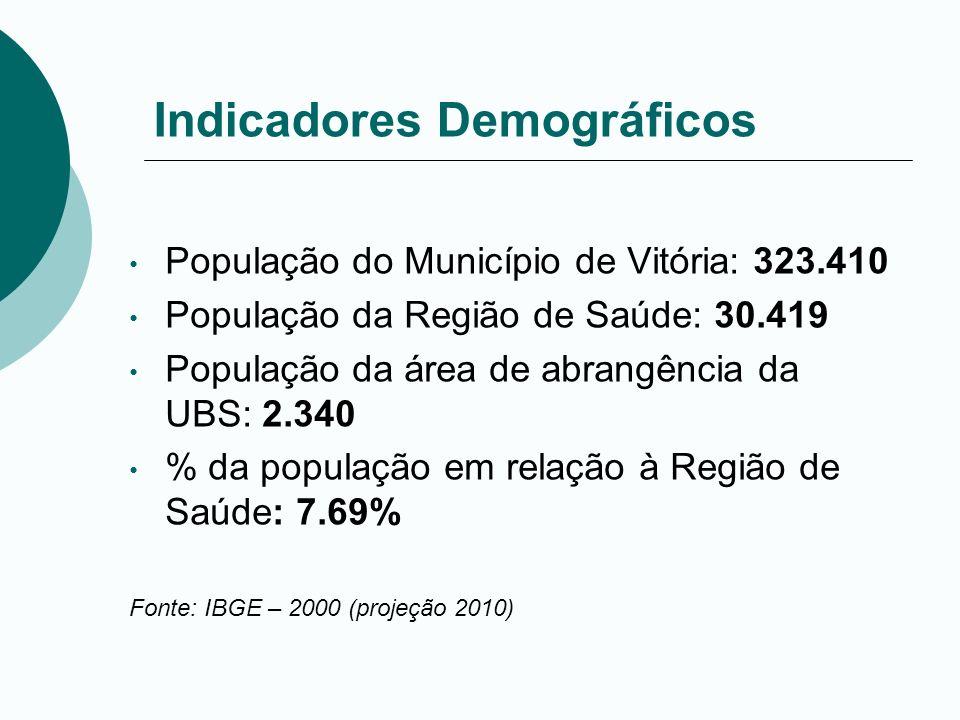 Indicadores Demográficos População do Município de Vitória: 323.410 População da Região de Saúde: 30.419 População da área de abrangência da UBS: 2.34